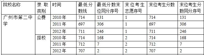 2013年广州市第二中学高中招生计划