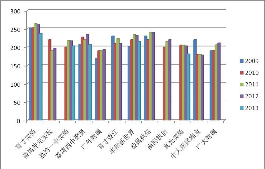 近五年广州小升初民校录取分数线升降大比拼