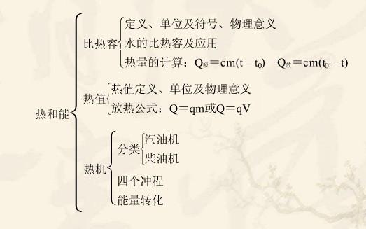 初中物理知识归纳:热学
