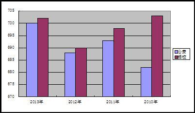 从近四年的录取分数线可以看出:-广州高中名校全面看之广州大学附