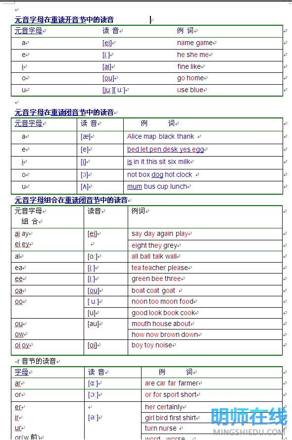 小学一年级英语元音辅音发音规则表