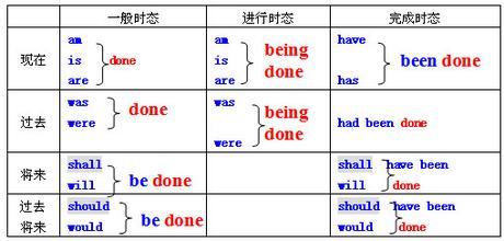 时态的变化-英语学习-英文搞搞震!的空间-明师教育